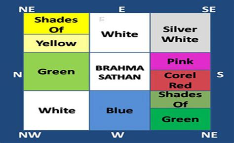 vastu colors for home vastu tips for home colours