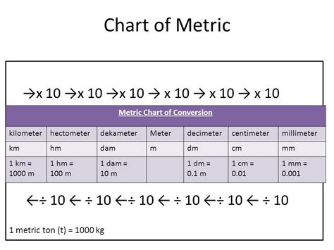converter cm to m metric units of measurement ppt video online download
