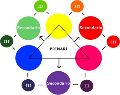 tavola colori primari teoria colore disegnare e disegno con disegnamo it
