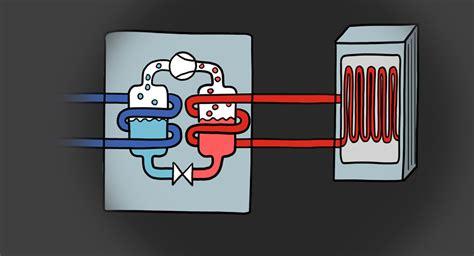 Comment Fonctionne Une Pompe à Chaleur 4373 by Comment Fonctionne Une Pompe 224 Chaleur Rts Ch