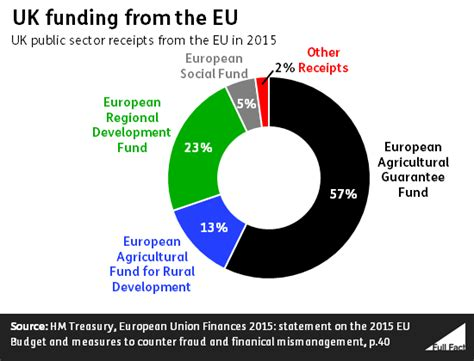 list of eu funding and european funds and grants for how much do the regions of the uk receive in eu funding