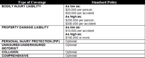 Clovis, NM   Cheap Car Insurance   Insurance Panda