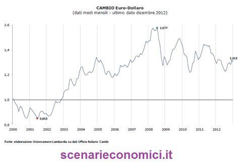 cambio dollaro d italia grafici economia pagina 5 il territoriarchico