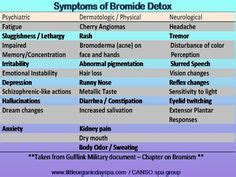 Symptoms Iodine Detox by Detox Symptoms Detox And Breast Cancer On
