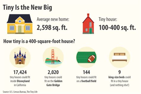 why more than want to live in tiny houses