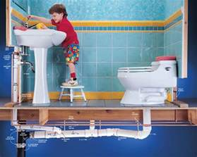 plumbing issues plumbing problems free advice on plumbing problems