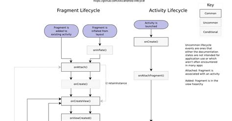 android fragment lifecycle android er complete android fragment activity lifecycle