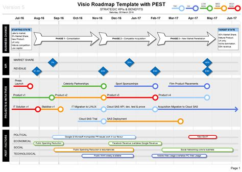visio roadmap template visio roadmap pest template strategic kpis benefits