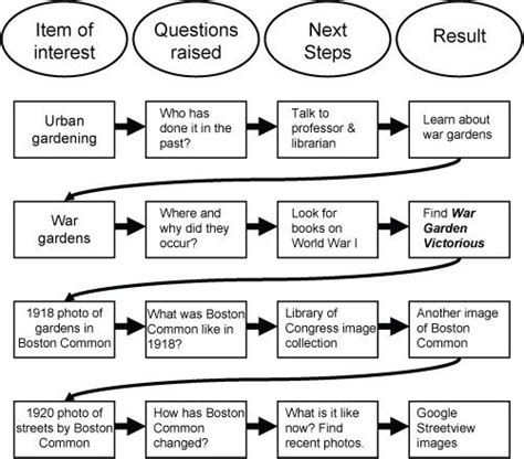 where does the research question go in a paper finding a specific research question can be as simple as