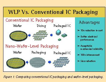 integrated circuit packaging technology wafer level packaging