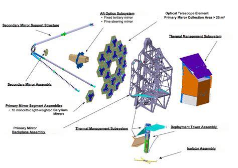 optical diagram nasa webb space telescope passes its eye