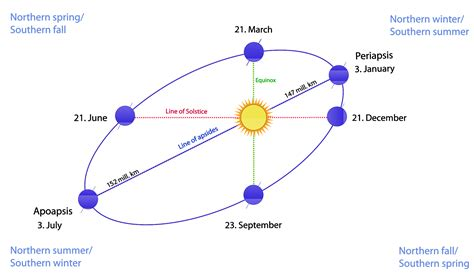 equinox wikipedia the free encyclopedia dragansr svg animations earth s orbit equinox