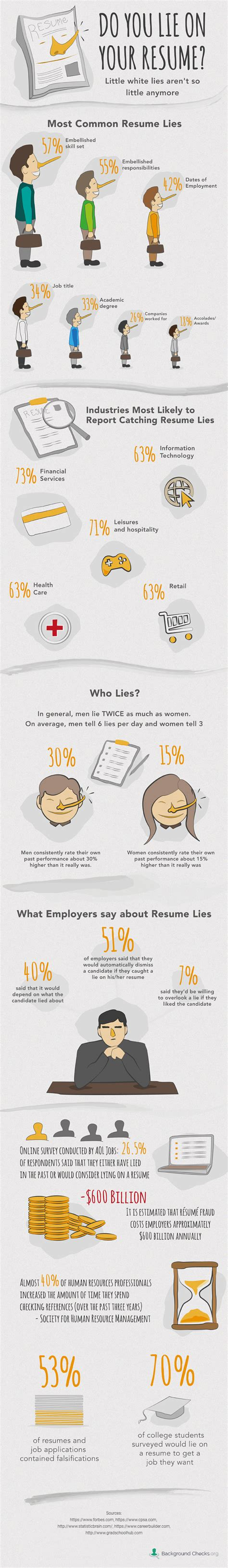infographic the lies we tell on resumes backgroundchecks org