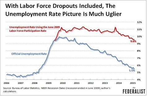 unemployment my account here s what the unemployment rate looks like if you add