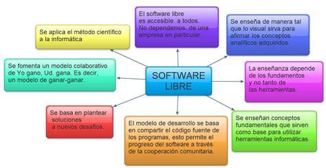 imagenes de software libres software libre alejandro scheihing villegas
