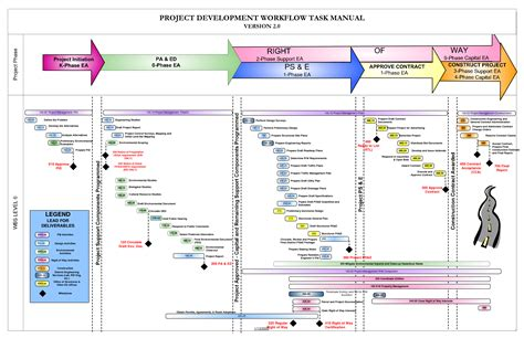 Project Workflow Template 9 best images of construction project workflow chart