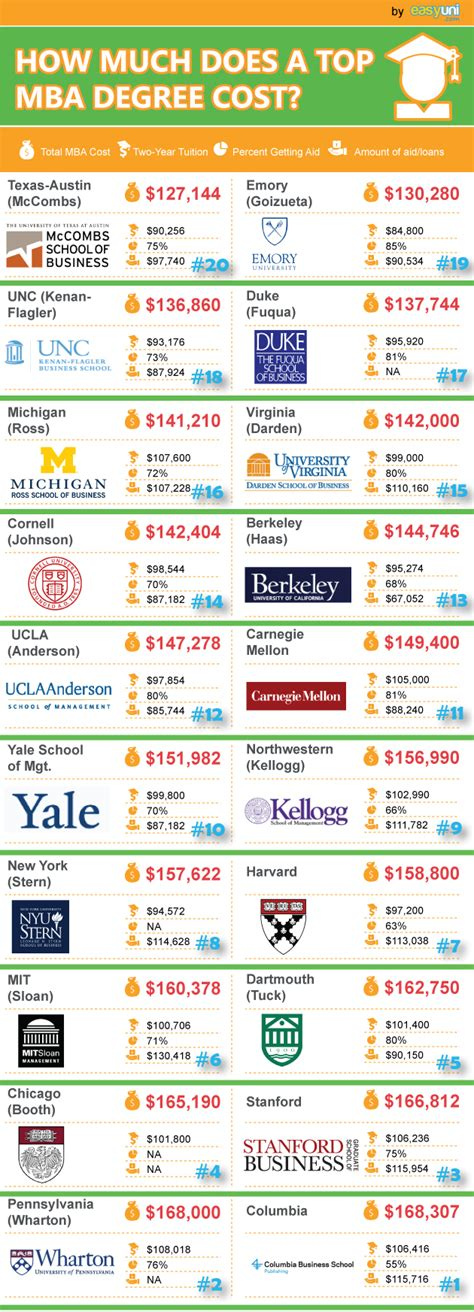 Mba Advertising Costs by How Much Does A Top Mba Degree Cost
