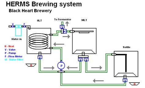 home brewing system plans rims system plans page 5 home brew forums
