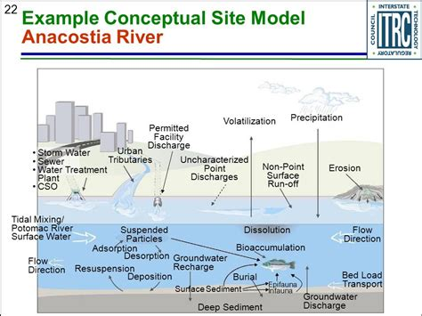 conceptual site model template welcome thanks for joining this itrc class