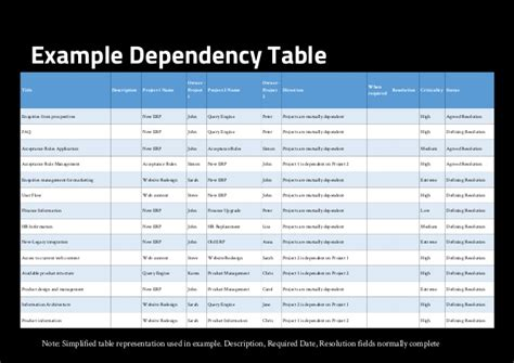 project dependency management template managing dependencies