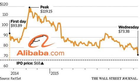 alibaba shares alibaba stock hits record low since ipo