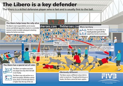 libero volleyball rotation 5 1 rotation volleyball defense diagram introduction to