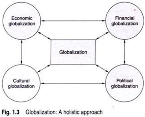 Essay On Globalization And Its Impact On Indian Culture by Essay On Globalization And Its Impact On Indian Culture Sludgeport919 Web Fc2