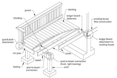 Patio Construction Guide by Dca 6 Update Professional Deck Builder Codes And Standards