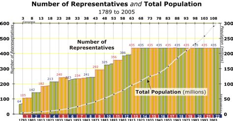 number of house of representatives thirty thousand org return the house of representatives to the people home page