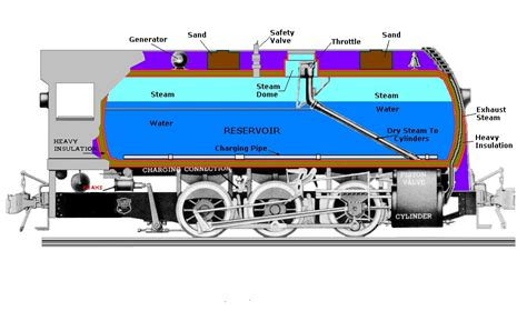 steam locomotive cutaway diagram locomotive boiler cutaway locomotive free engine image