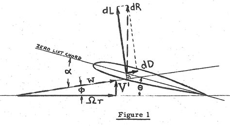 blade section autogyro design and history aerospace
