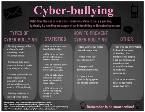 thesis statement on social media bullying what arguments can be made in an essay on cyberbullying