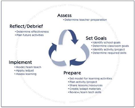 Peer Coaching Simon Harper S Blog Coaching Reflection Template