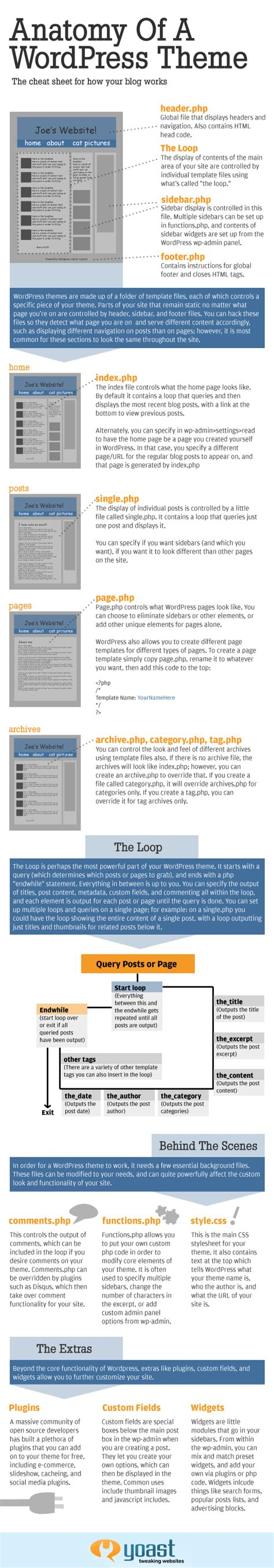 wordpress theme hierarchy rick s code