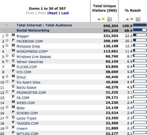 Top 20 Of 2008 by Top Social Media Of 2008 Still Rising