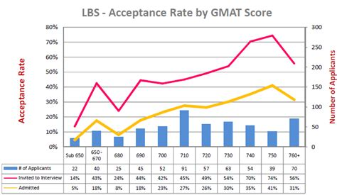 Mba 3 Acceptance Rate by Calling All Lbs Mba Applicants 2017 Intake