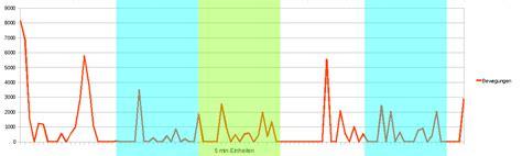 puls schlaf sanfter wecker mikrocontroller net