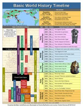 the american history timeline book 2 1870sã present books world history timeline pdf 2 pages history timeline