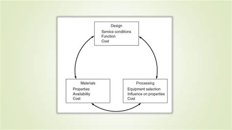 design criteria material material selection and design standards