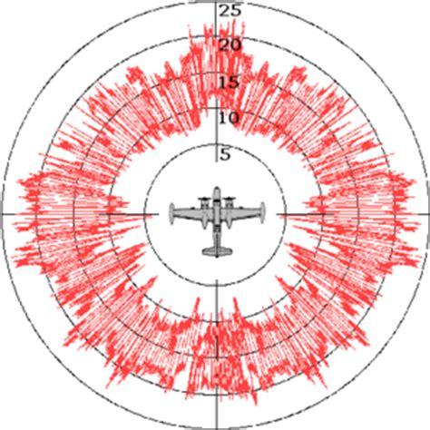 Radar Cross Section by Radar Cross Section
