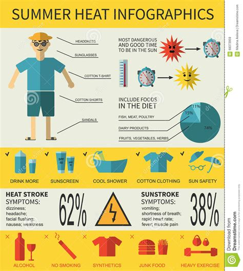 Heat Stroke Vector Cartoon Vector Cartoondealer Com 91635321 Heat And Illness Prevention Template