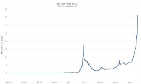 bitcoin graph bitcoin usd charts gci phone service