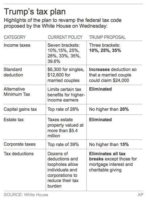 calculator new tax plan trump releases one page plan cook co news