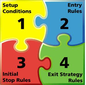 do pattern day trading rules apply to options learn our price action day trading rules learn how to