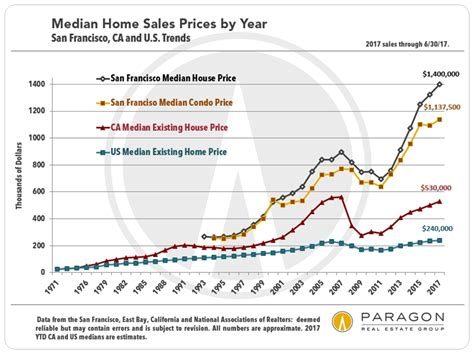 30 years of san francisco real estate market cycles home