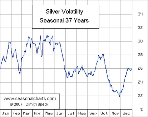 seasonal pattern for gold gold and silver prices enter weak month according to
