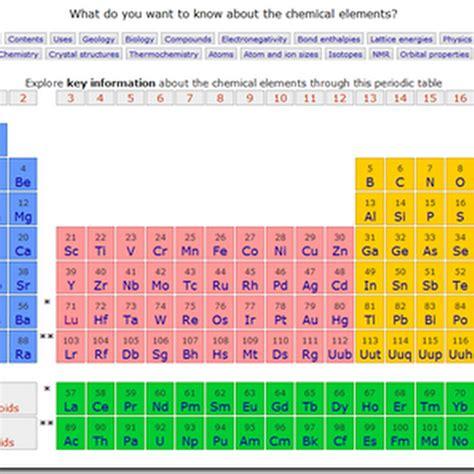 tavola periodica muta pin degli elementi nello spazio rappresentato categorie