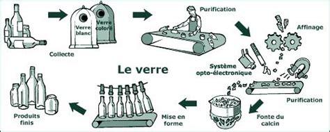 Machine à Recycler Le Plastique 2620 by Le Verre