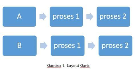 kelebihan layout produksi macam tipe layout pabrik pendidikan ekonomi