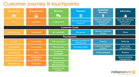 How To Align Your Marketing Technology With The B2b Customer Journey Marketing Voice Customer Touchpoint Mapping Template